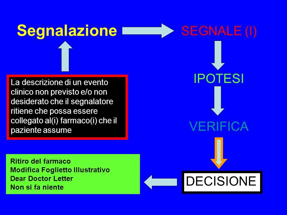 Segnalazione SEGNALE (I) IPOTESI VERIFICA DECISIONE