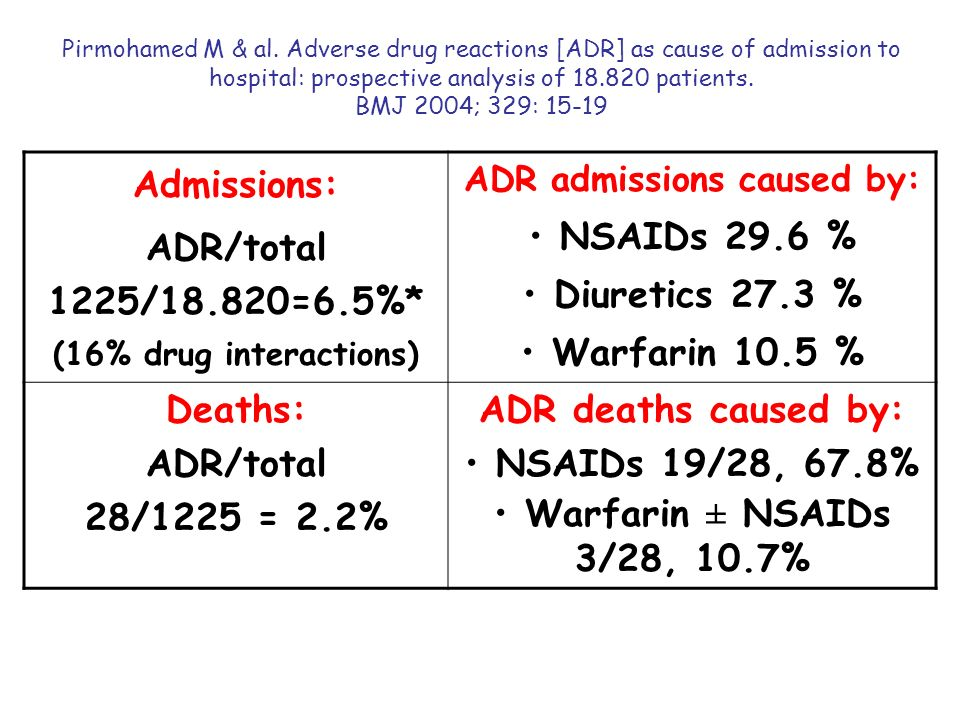 ADR admissions caused by: