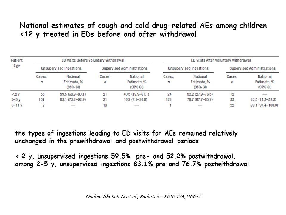 Nadine Shehab N et al., Pediatrics 2010;126;1100-7