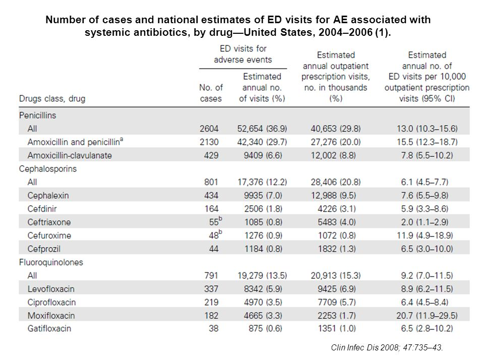 Number of cases and national estimates of ED visits for AE associated with systemic antibiotics, by drug—United States, 2004–2006 (1).