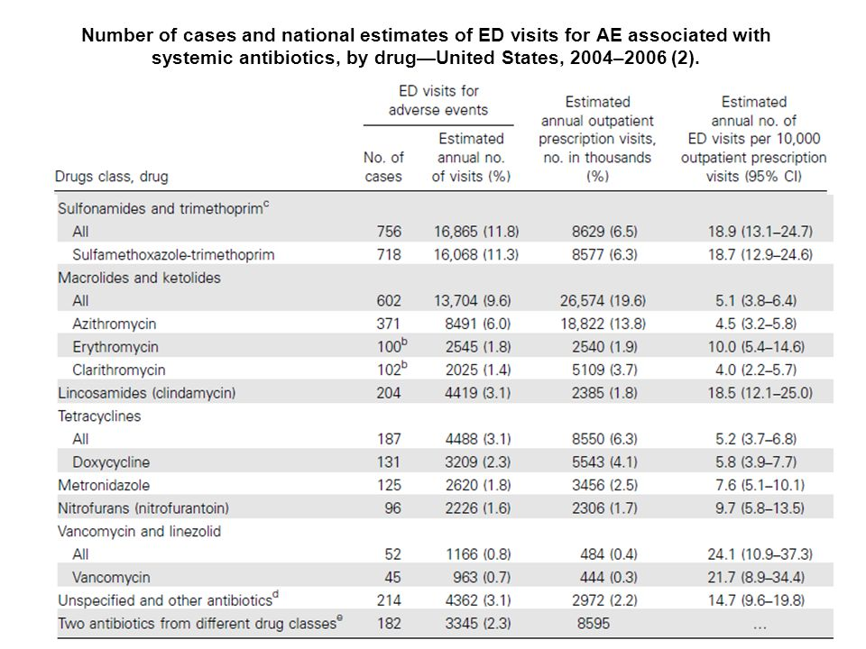 Number of cases and national estimates of ED visits for AE associated with systemic antibiotics, by drug—United States, 2004–2006 (2).