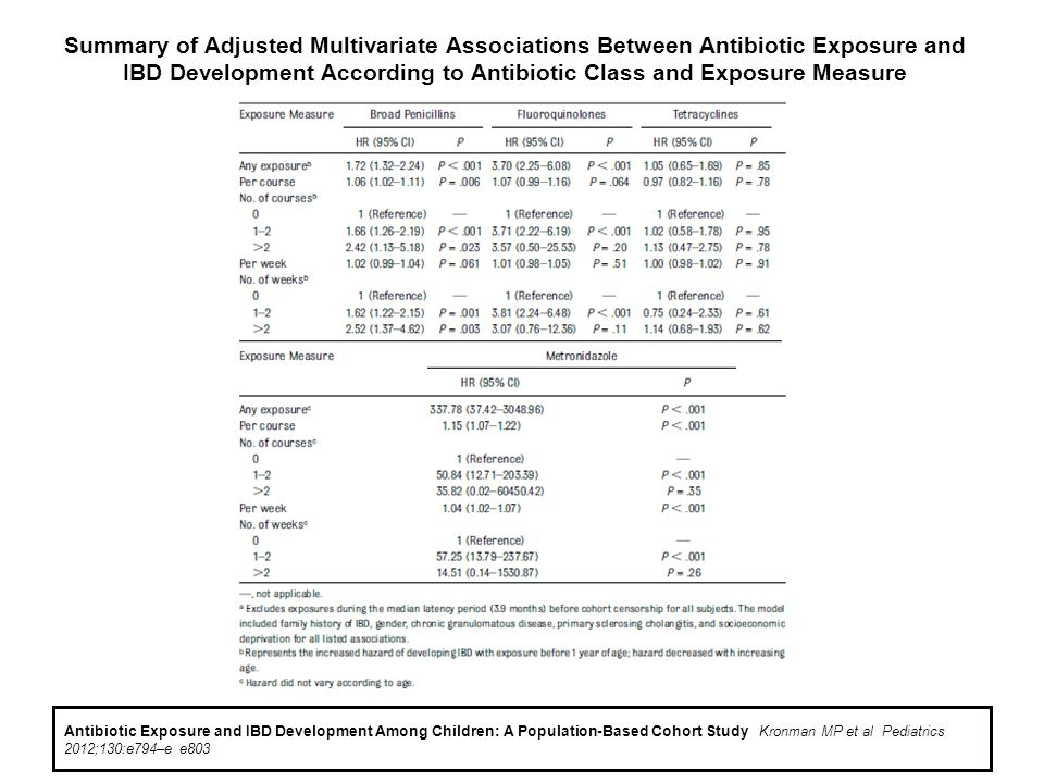 Summary of Adjusted Multivariate Associations Between Antibiotic Exposure and IBD Development According to Antibiotic Class and Exposure Measure