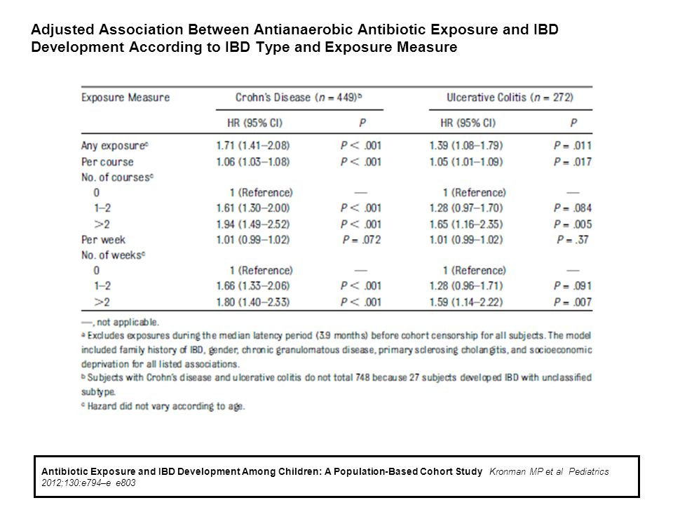 Adjusted Association Between Antianaerobic Antibiotic Exposure and IBD Development According to IBD Type and Exposure Measure