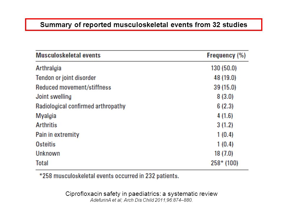 Summary of reported musculoskeletal events from 32 studies