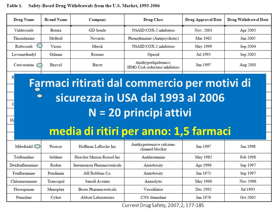 media di ritiri per anno: 1,5 farmaci