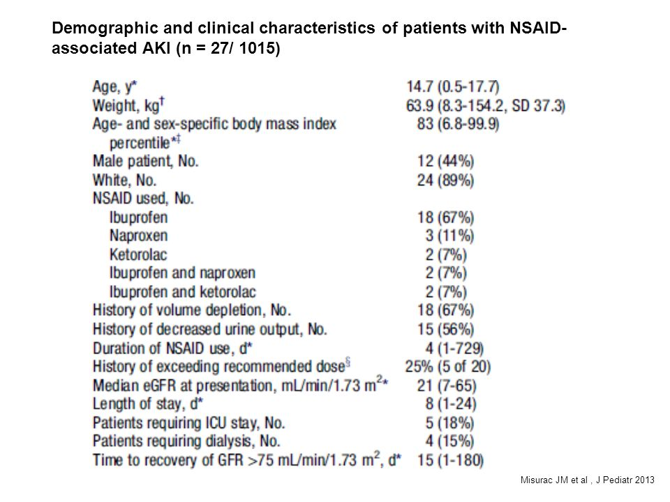 Demographic and clinical characteristics of patients with NSAID-associated AKI (n = 27/ 1015)