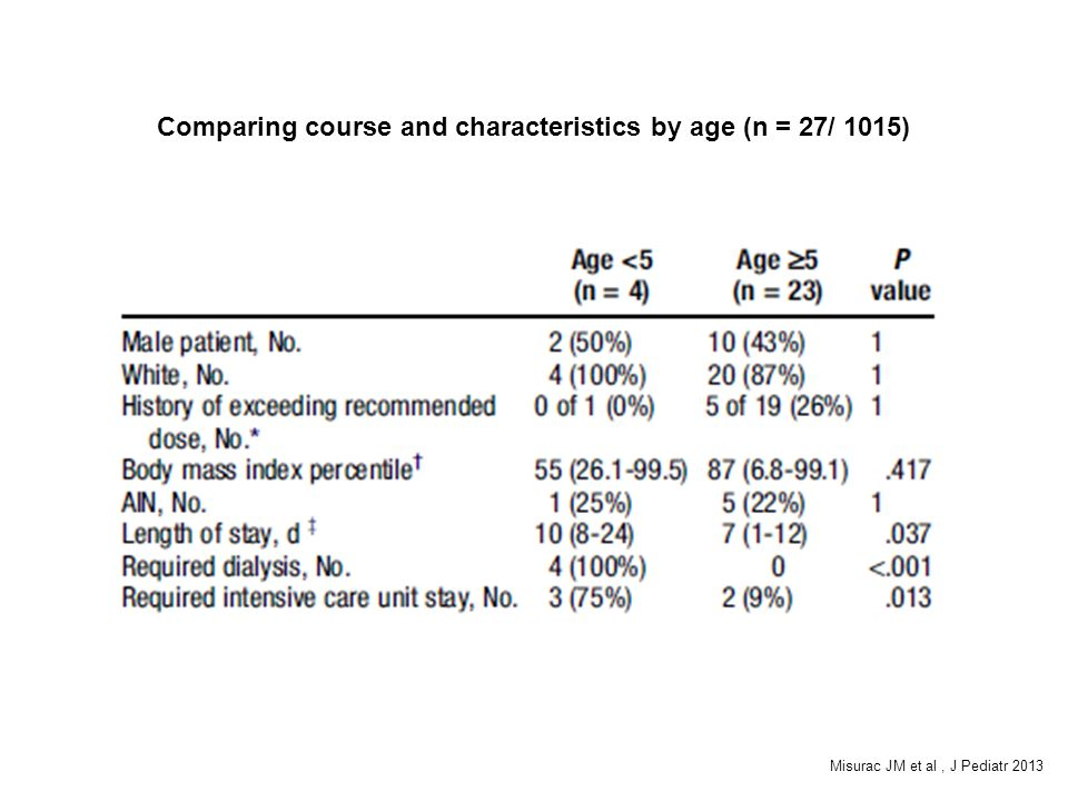 Comparing course and characteristics by age (n = 27/ 1015)