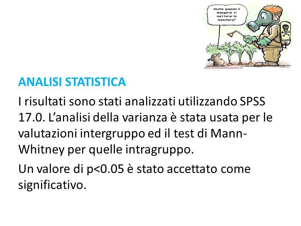 ANALISI STATISTICA I risultati sono stati analizzati utilizzando SPSS 17.0.