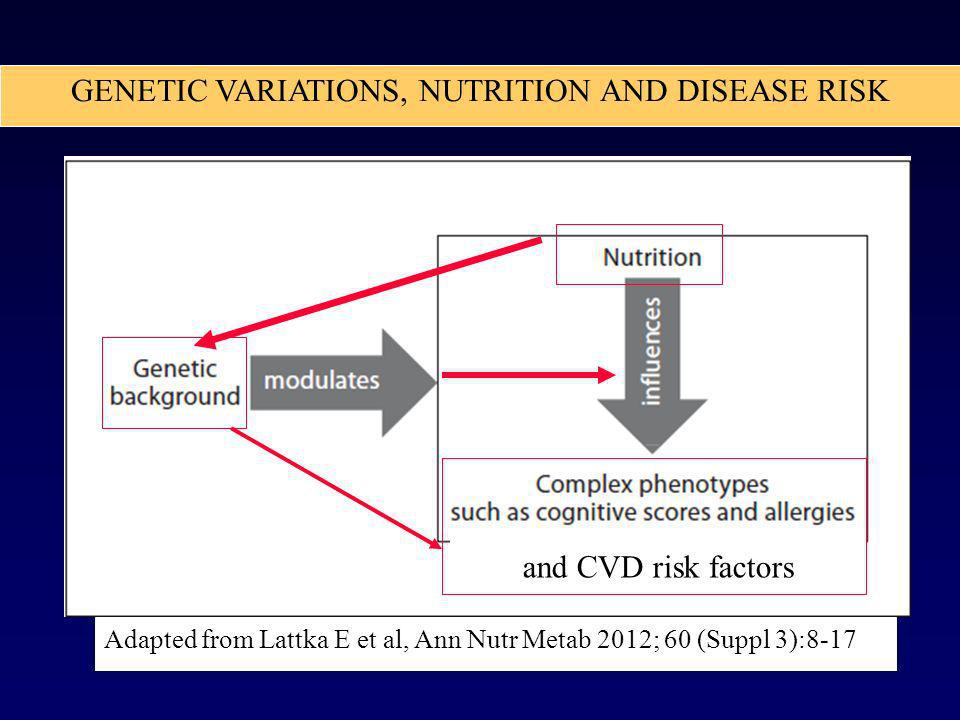 GENETIC VARIATIONS, NUTRITION AND DISEASE RISK
