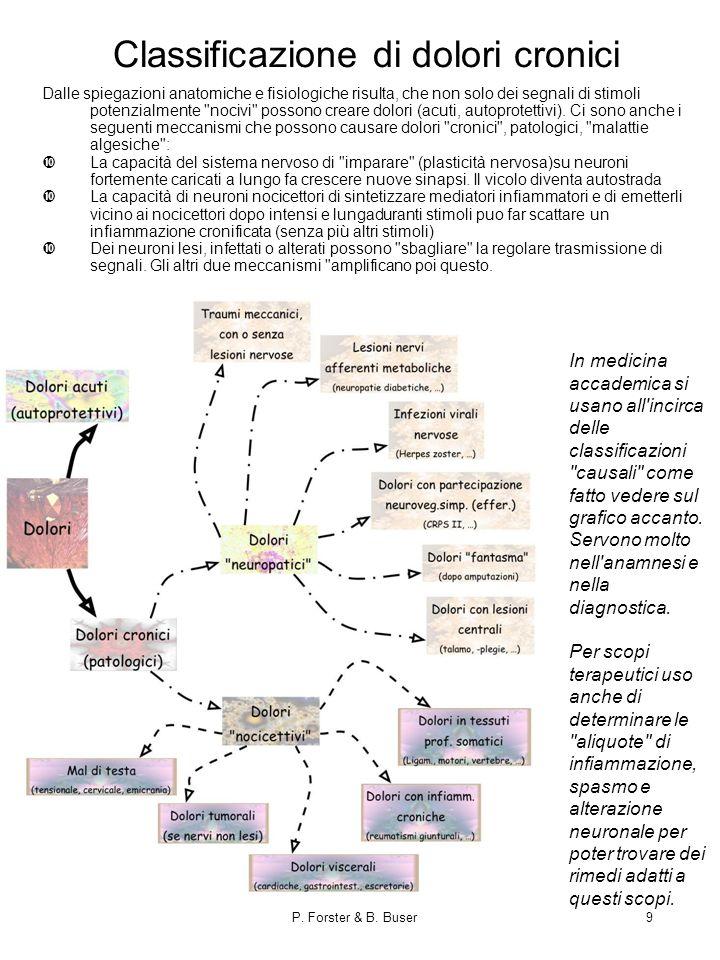 Classificazione di dolori cronici