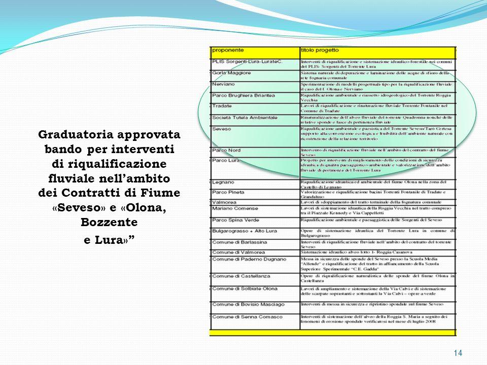 Graduatoria approvata bando per interventi di riqualificazione fluviale nell'ambito dei Contratti di Fiume «Seveso» e «Olona, Bozzente