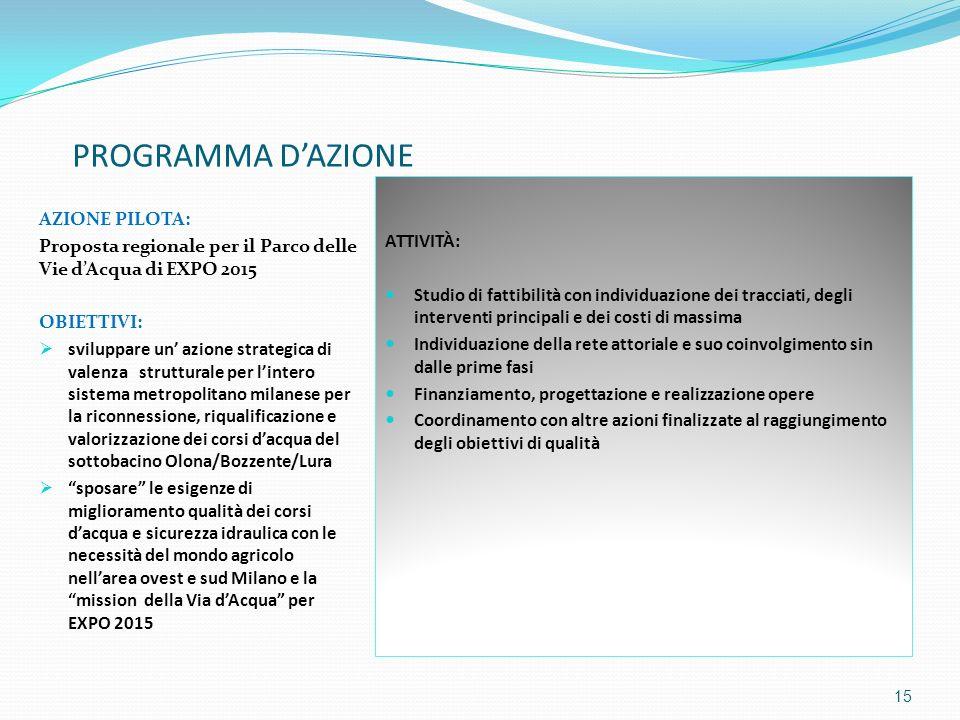 PROGRAMMA D'AZIONE AZIONE PILOTA: