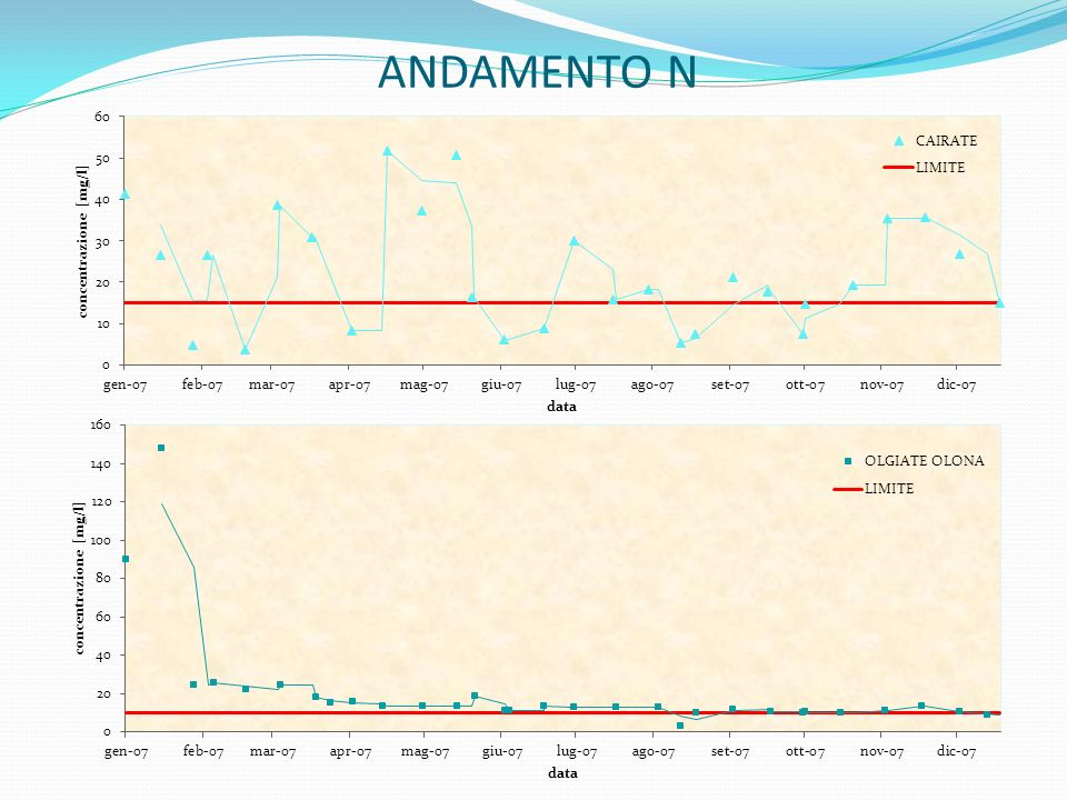 ANDAMENTO N