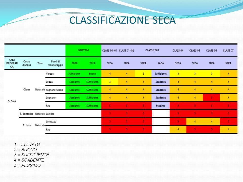 CLASSIFICAZIONE SECA 1 = ELEVATO 2 = BUONO 3 = SUFFICIENTE