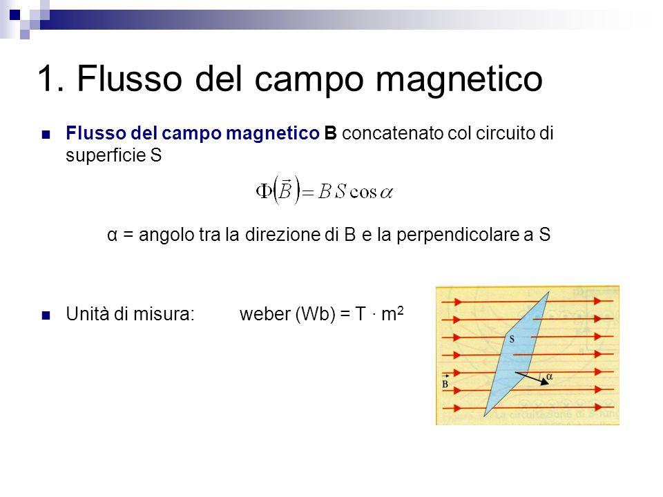 1. Flusso del campo magnetico