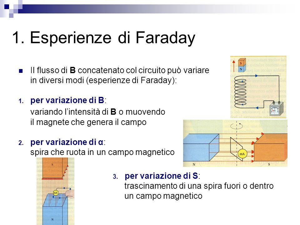 1. Esperienze di Faraday variando l'intensità di B o muovendo