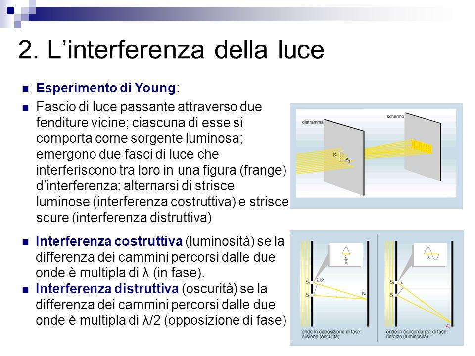 2. L'interferenza della luce