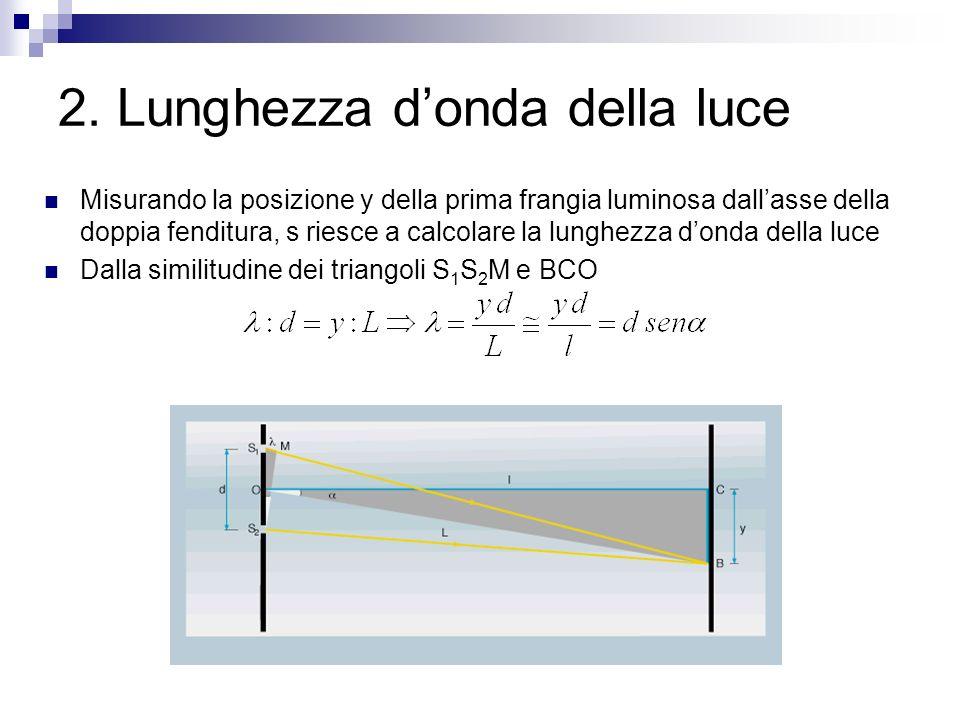 2. Lunghezza d'onda della luce