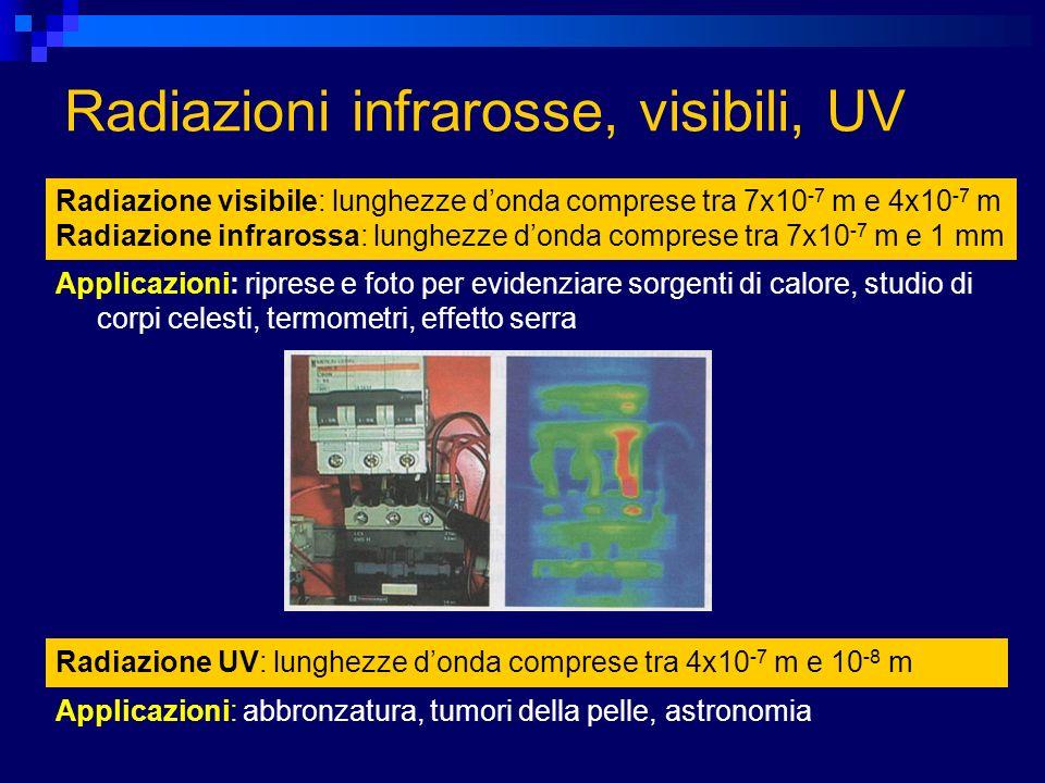 Radiazioni infrarosse, visibili, UV