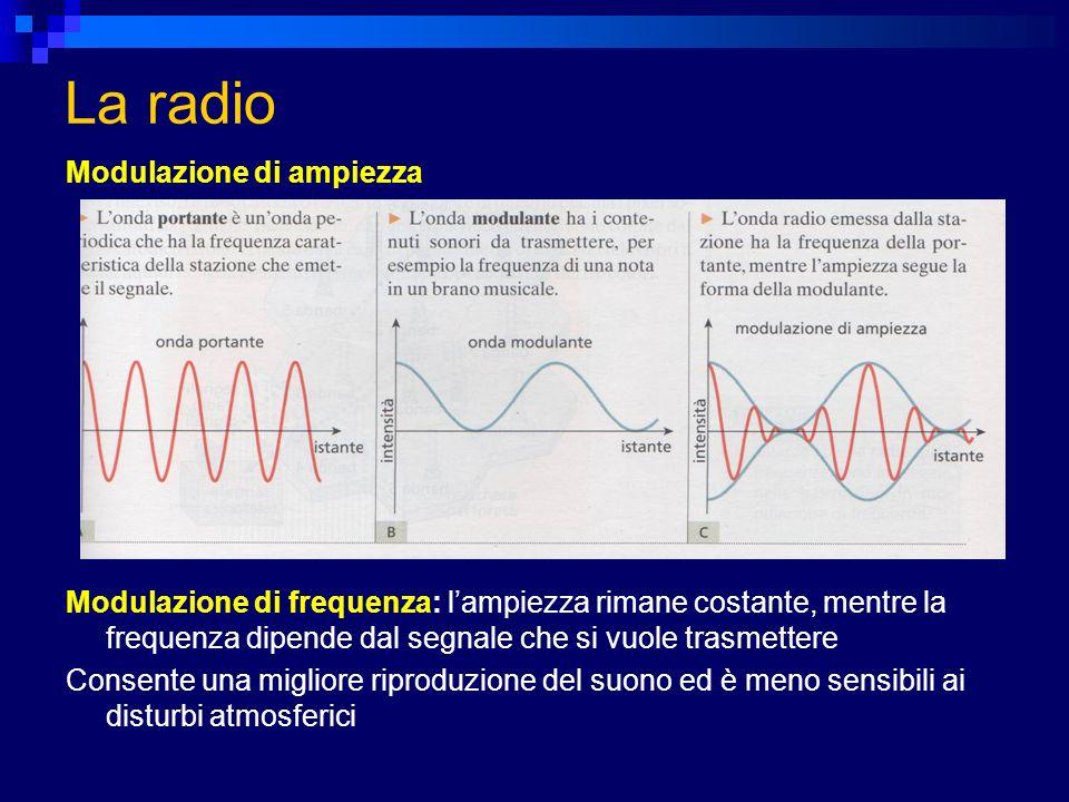 La radio Modulazione di ampiezza