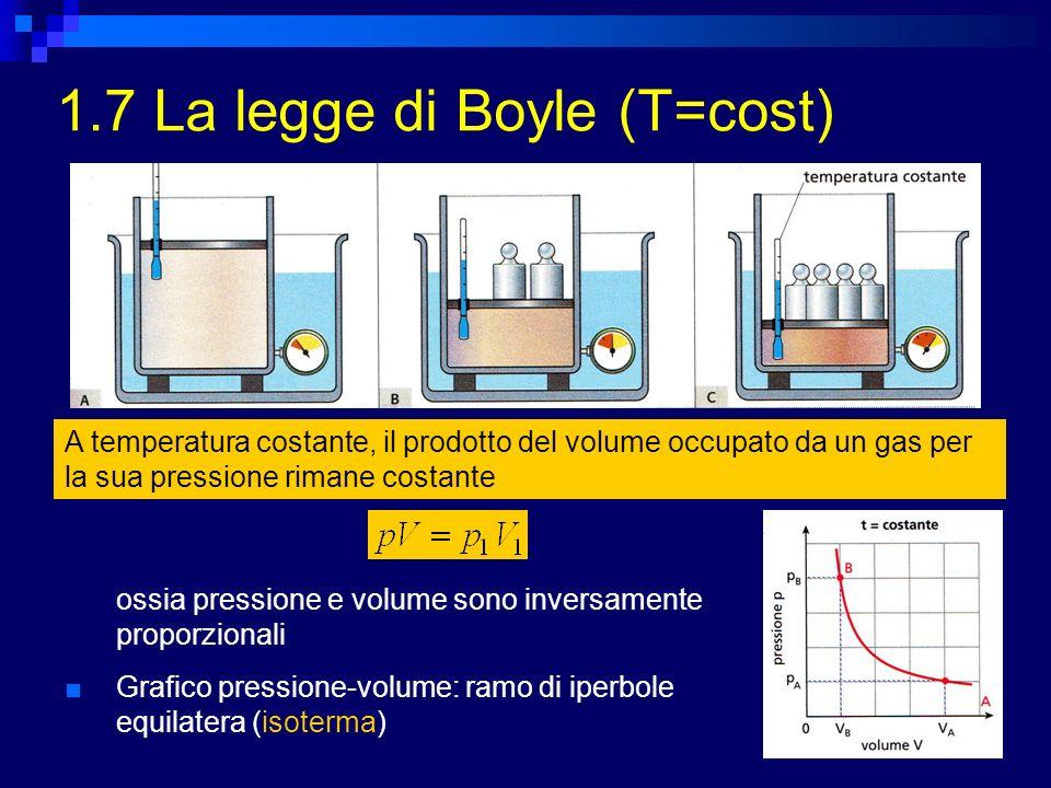 1.7 La legge di Boyle (T=cost)