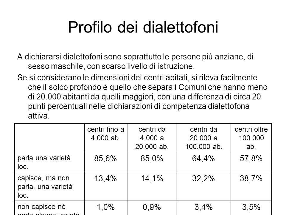 Profilo dei dialettofoni