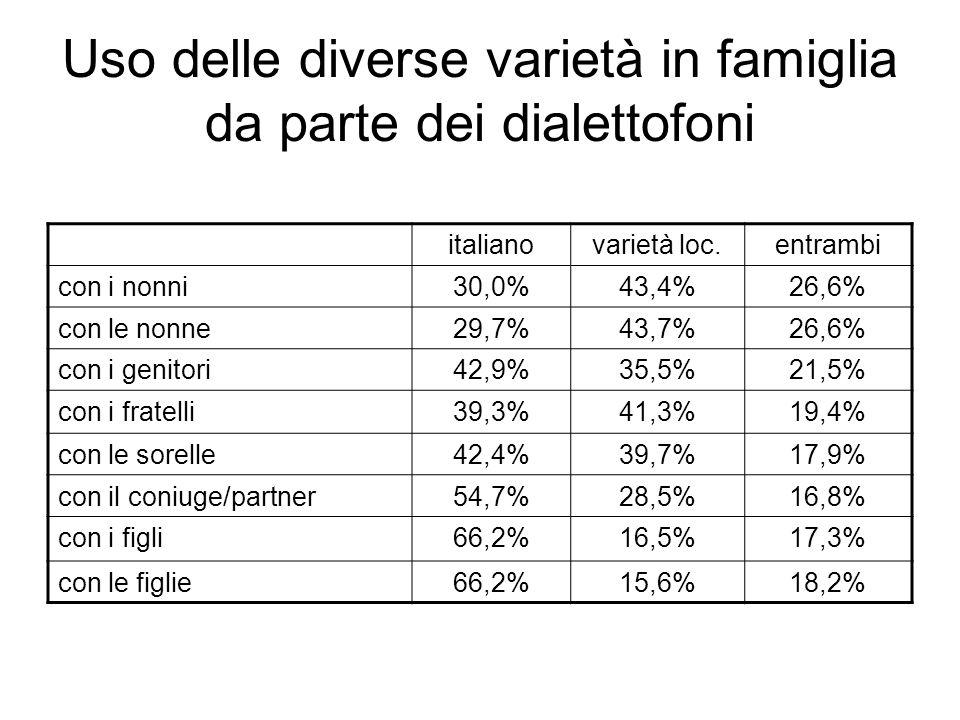 Uso delle diverse varietà in famiglia da parte dei dialettofoni