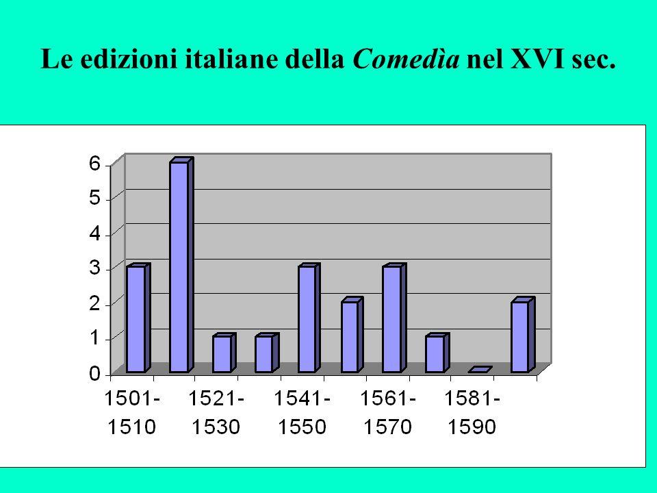 Le edizioni italiane della Comedìa nel XVI sec.