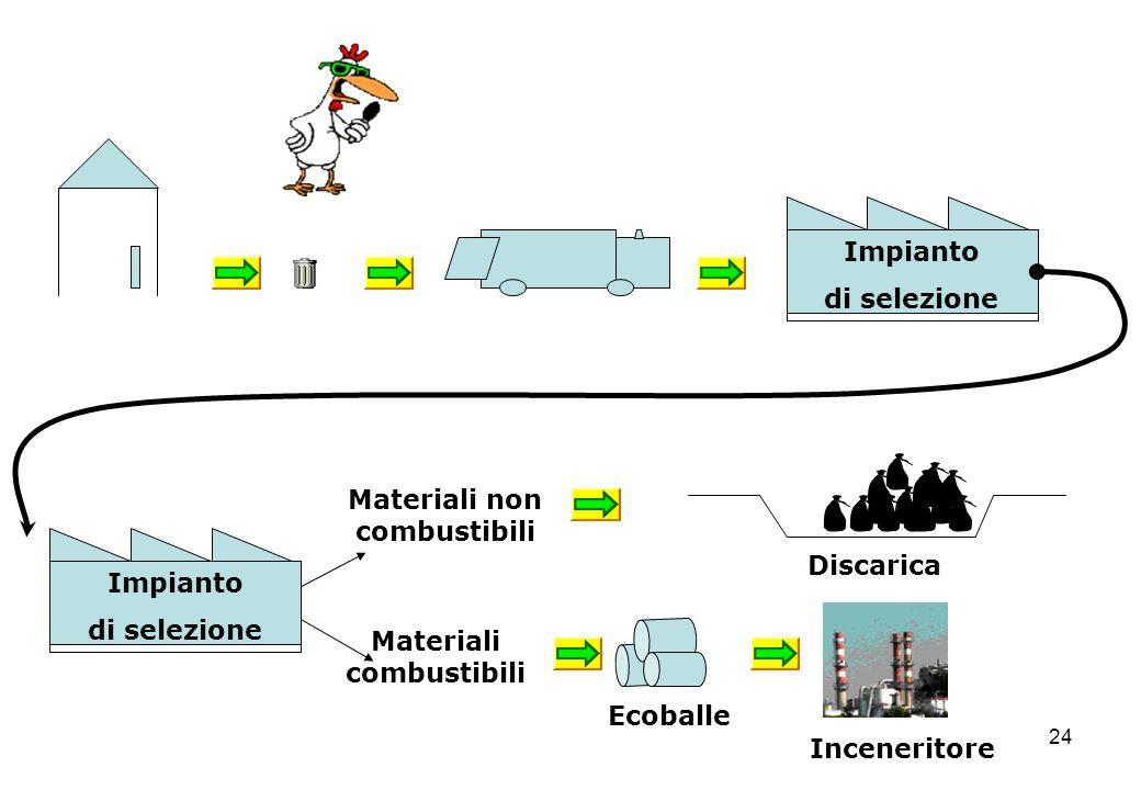 Materiali non combustibili Materiali combustibili
