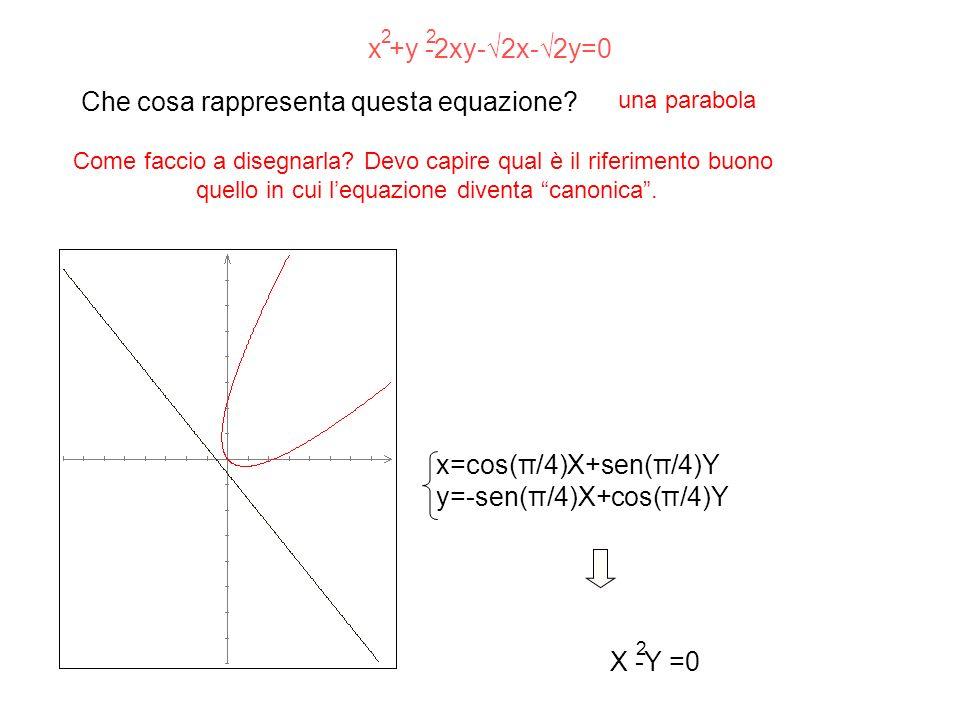 Che cosa rappresenta questa equazione