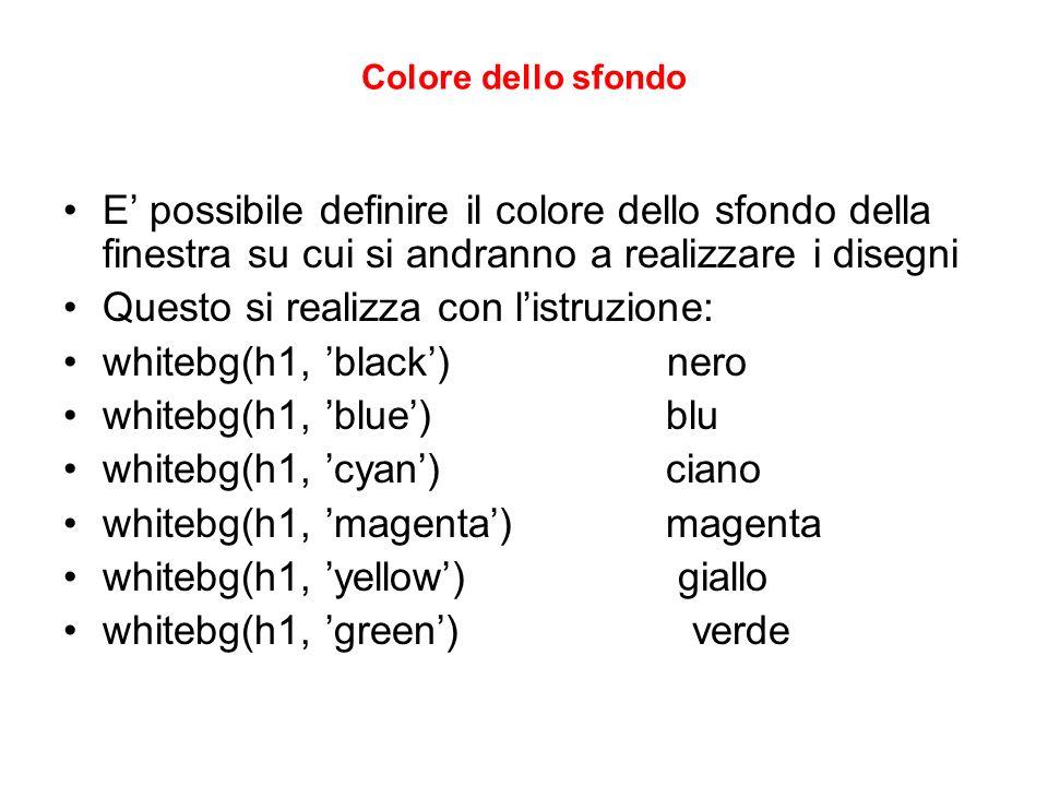 Questo si realizza con l'istruzione: whitebg(h1, 'black') nero