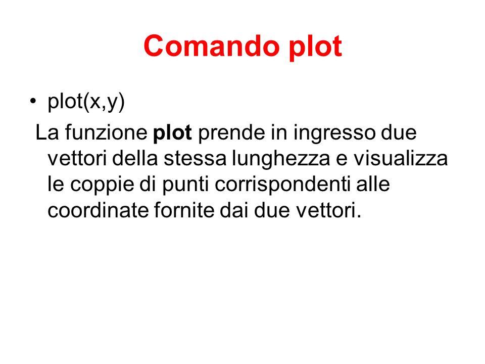 Comando plot plot(x,y)