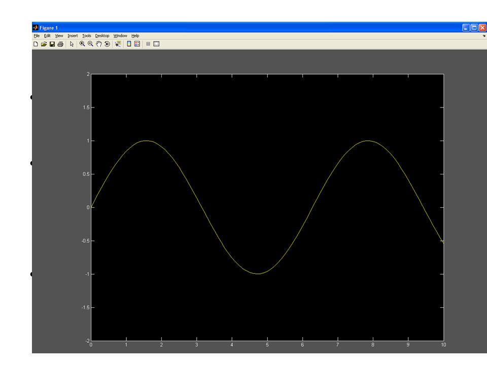 Assi cartesiani MATLAB sceglie automaticamente le dimensioni degli assi in modo che il grafico vi stia dentro completamente.