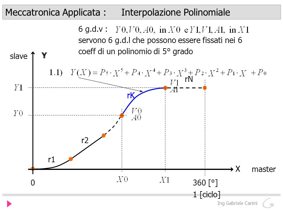 Meccatronica Applicata : Interpolazione Polinomiale