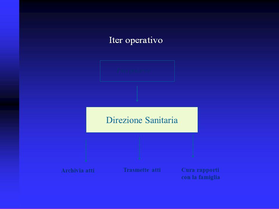 Direzione Sanitaria Fine prelievo Archivia atti Trasmette atti