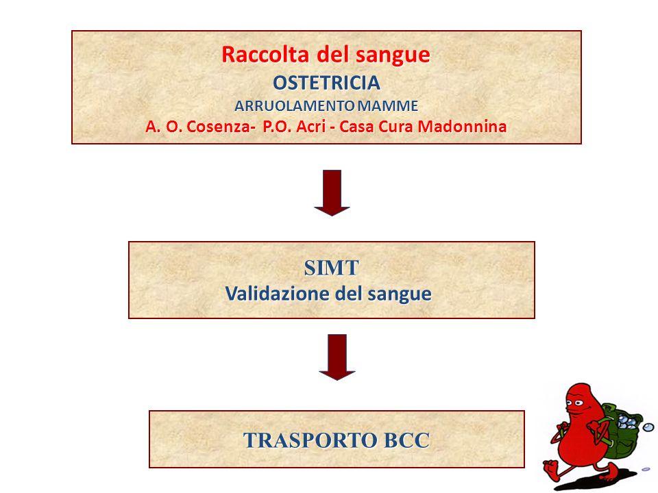A. O. Cosenza- P.O. Acri - Casa Cura Madonnina Validazione del sangue