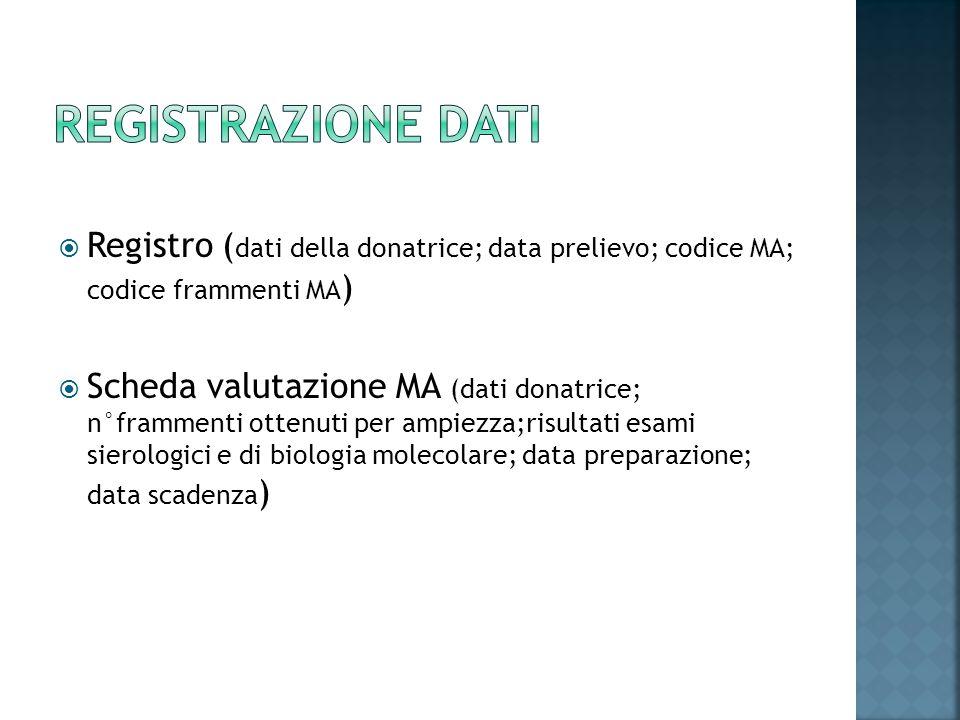 Registrazione dati Registro (dati della donatrice; data prelievo; codice MA; codice frammenti MA)