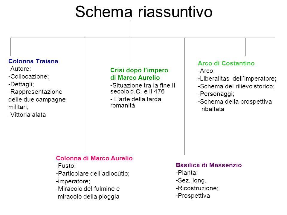 Schema riassuntivo Colonna Traiana Arco di Costantino Autore; -Arco;