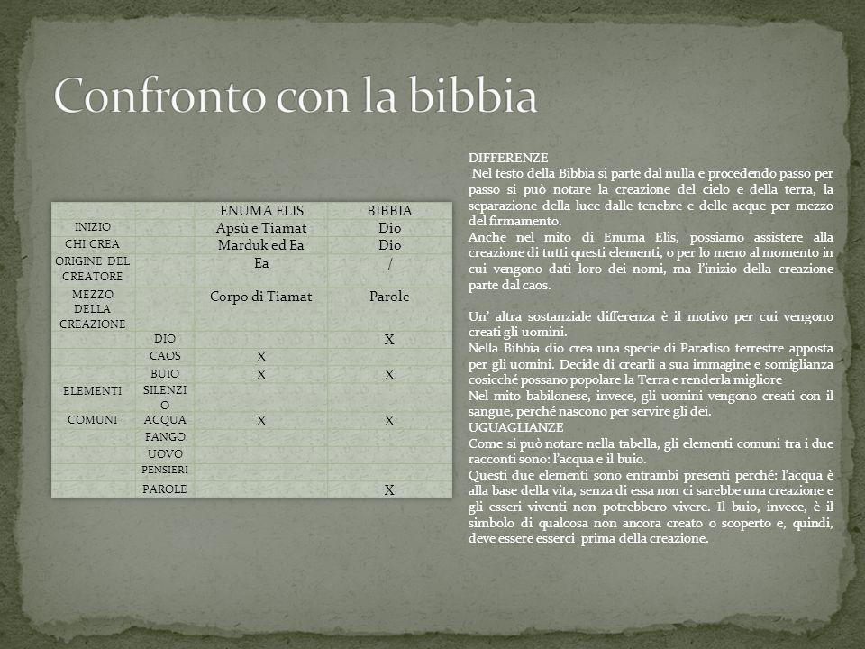 Confronto con la bibbia