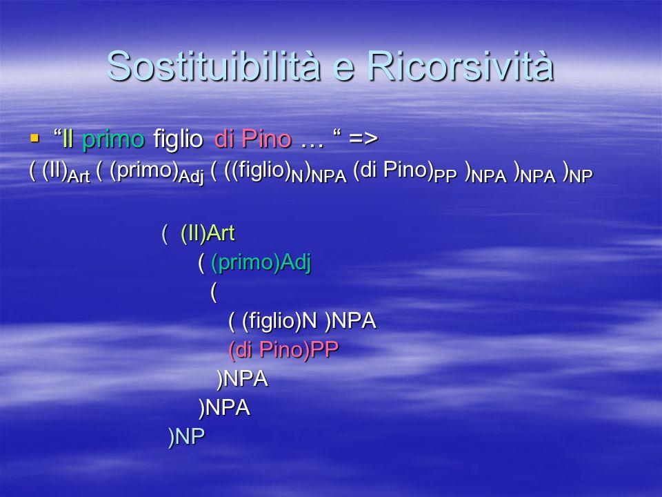 Sostituibilità e Ricorsività