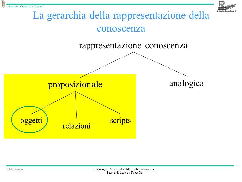 La gerarchia della rappresentazione della conoscenza