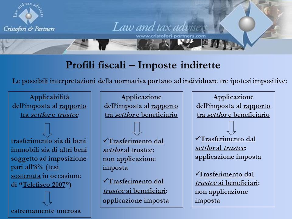 Profili fiscali – Imposte indirette