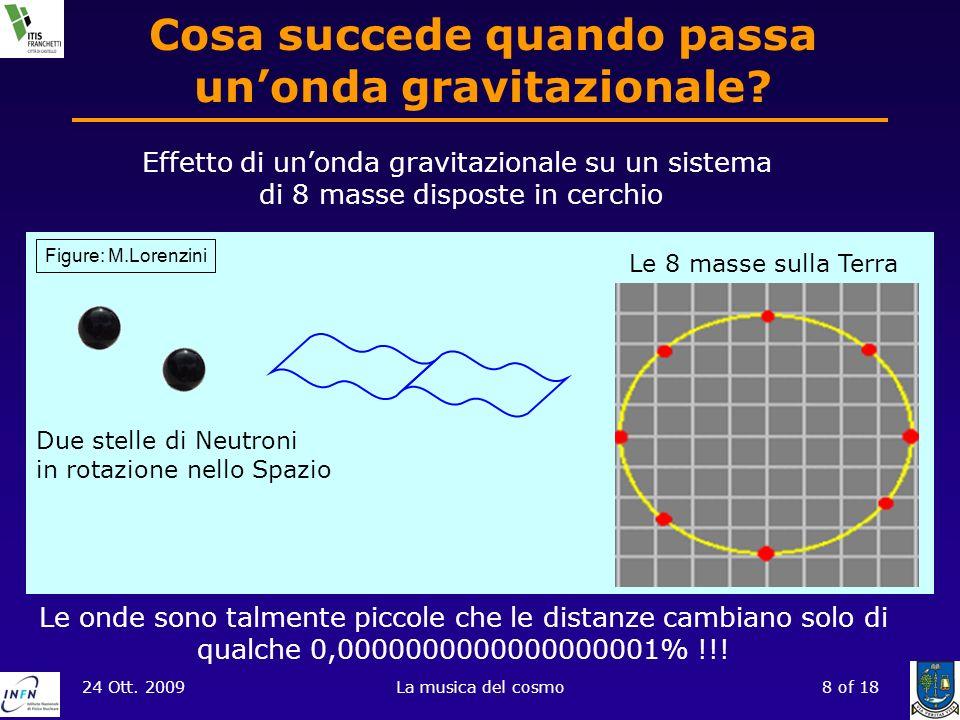 Cosa succede quando passa un'onda gravitazionale