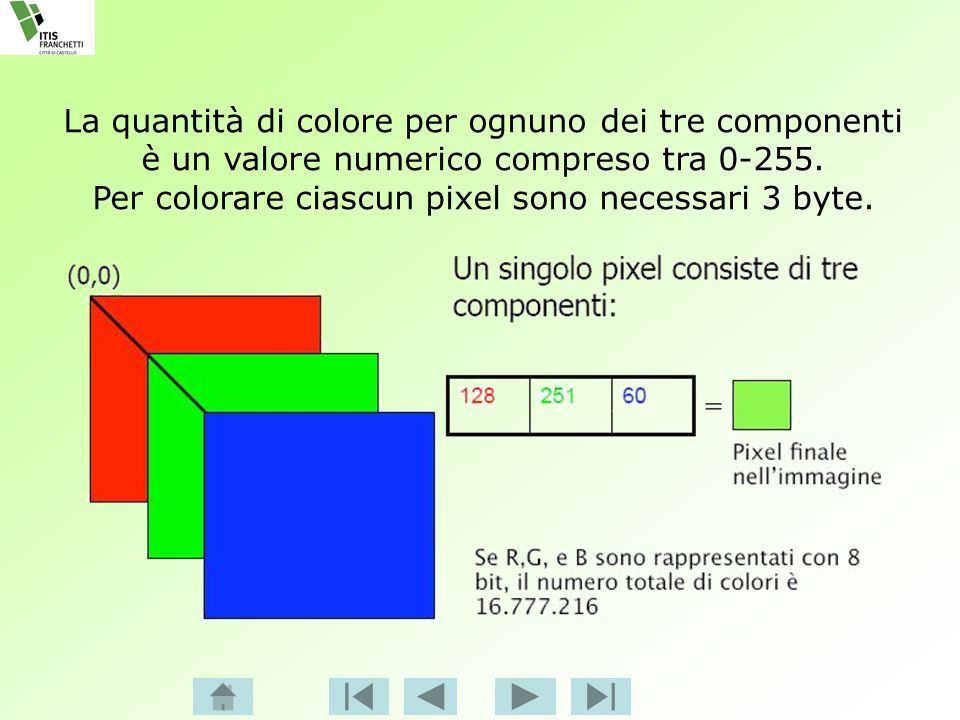 Per colorare ciascun pixel sono necessari 3 byte.