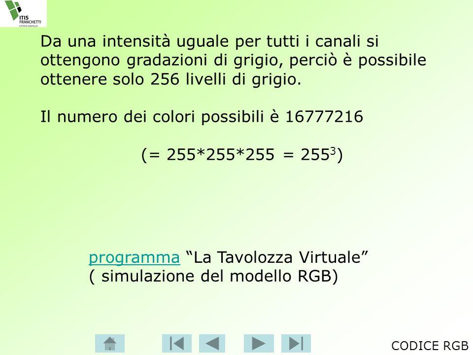 Il numero dei colori possibili è 16777216 (= 255*255*255 = 2553)