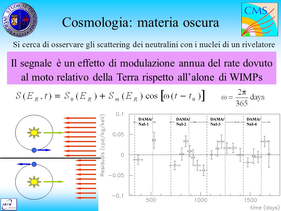 Cosmologia: materia oscura