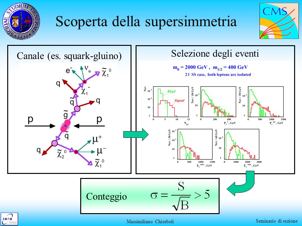 Scoperta della supersimmetria