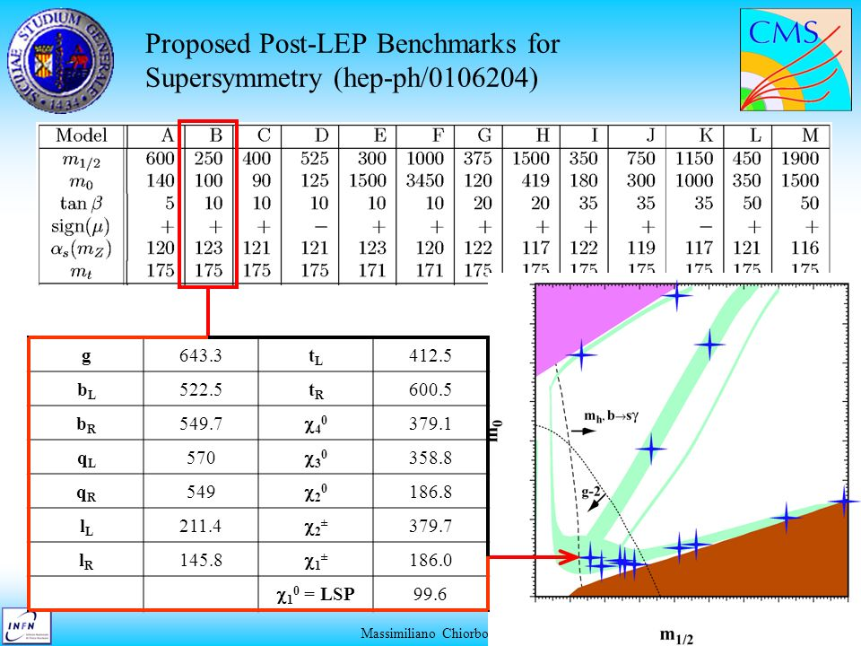 Proposed Post-LEP Benchmarks for Supersymmetry (hep-ph/0106204)