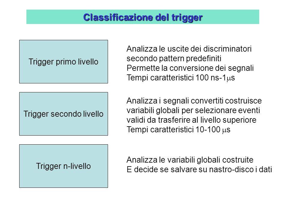 Classificazione del trigger