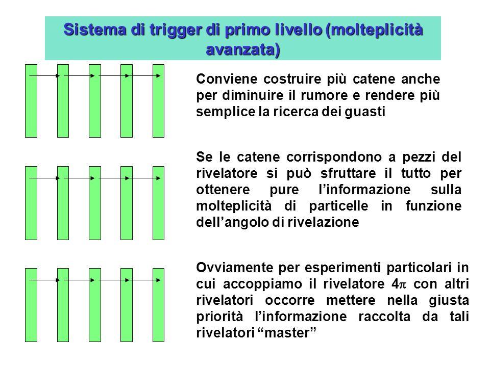 Sistema di trigger di primo livello (molteplicità avanzata)